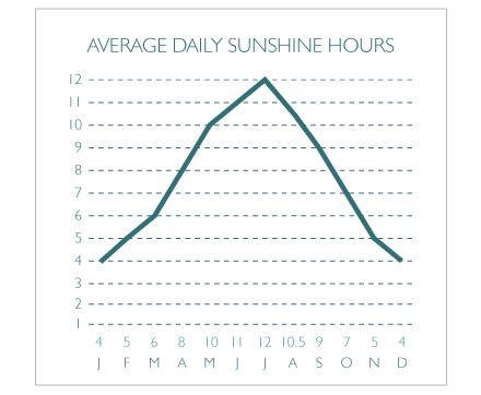 Sunshine Hours in Sardinia(Average)
