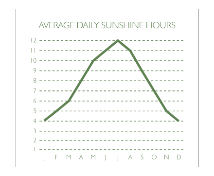Sunshine Hours in Corsica (Average)